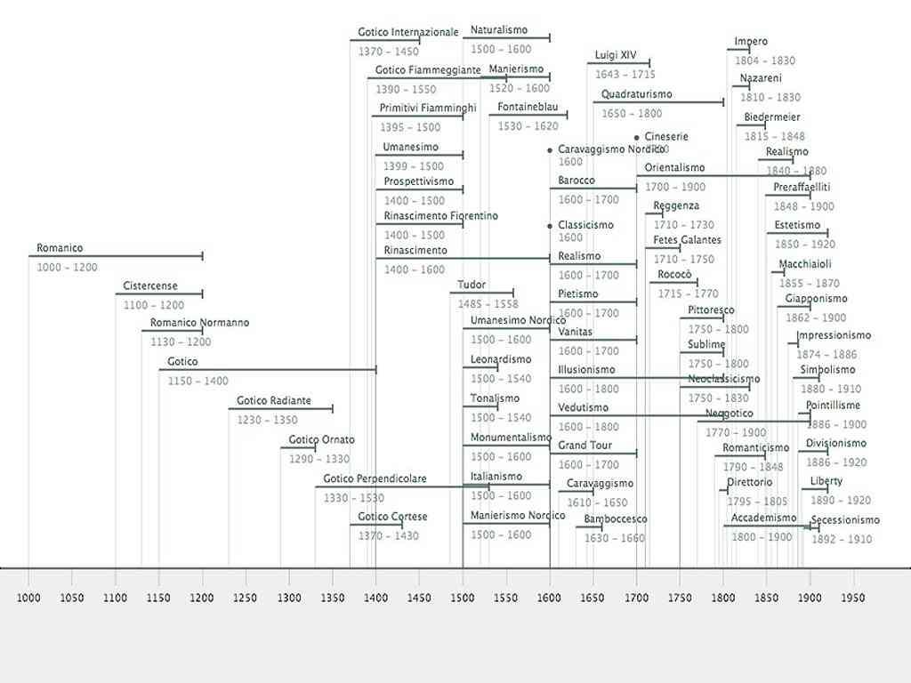 Timeline correnti artistiche