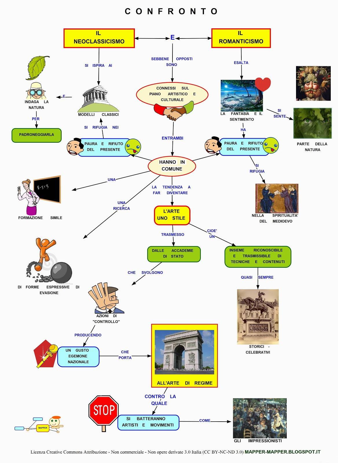 mappa concettuale neoclassicismo