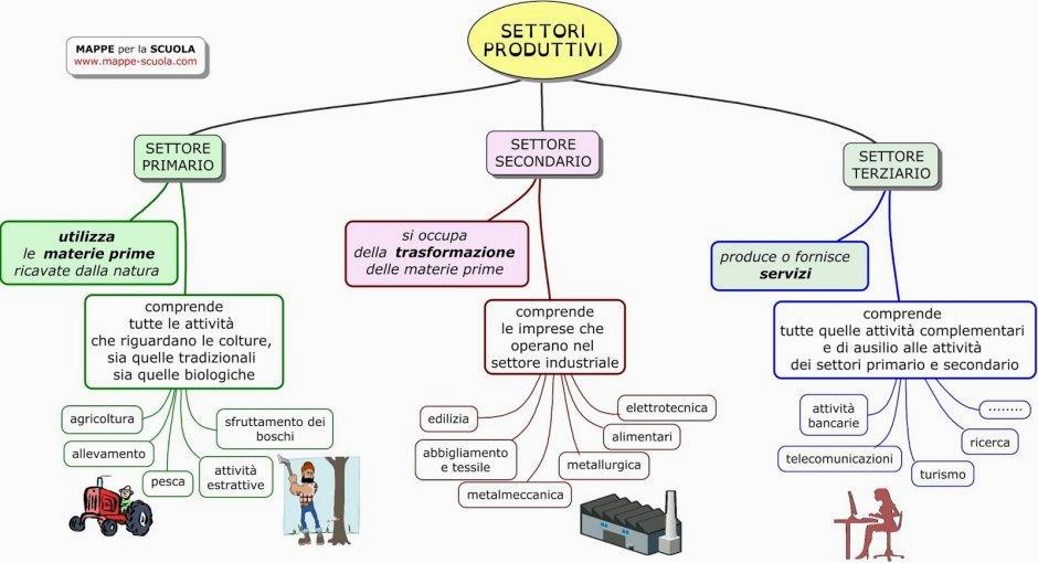 settori produttivi