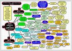 Altra immagine che rappresenta la complessità dei processi