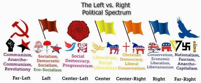 conservatorismo contro progressivismo