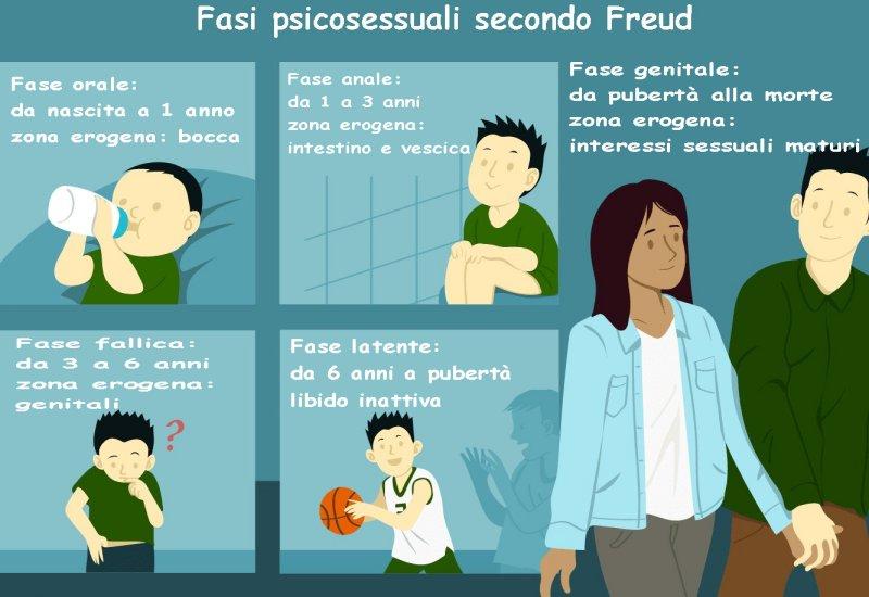 le fasi psicosessuali