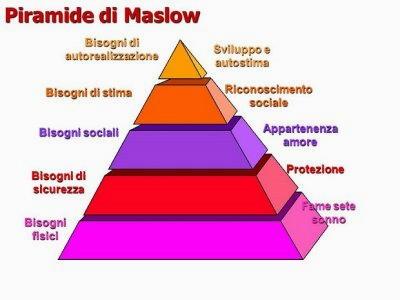 Piramide di Maslow dei bisogni umani