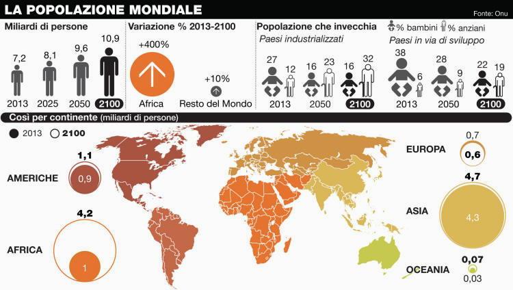 Grafico popolazione mondiale