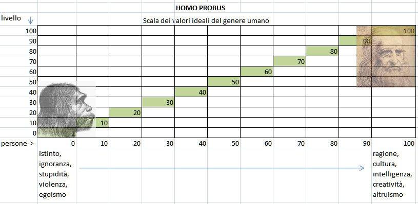 evoluzione da homo sapiens e homo probus