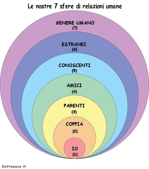 le 7 sfere delle relazioni umane