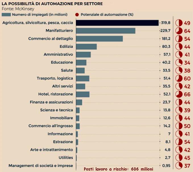 Possibile automazione per settore attività