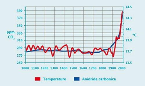 aumento temperatura e co2 nella atmosfera