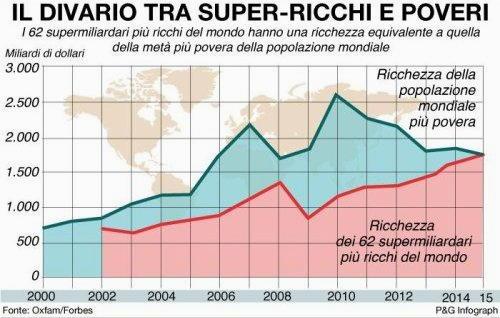 Divario super ricchi contro super poveri