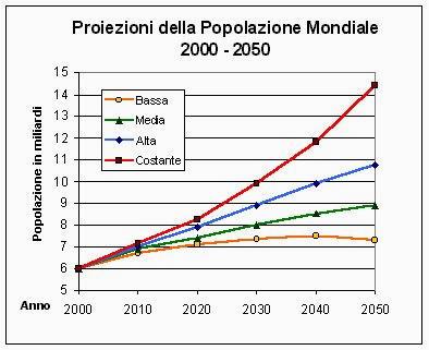 popolazione mondiale proiezione