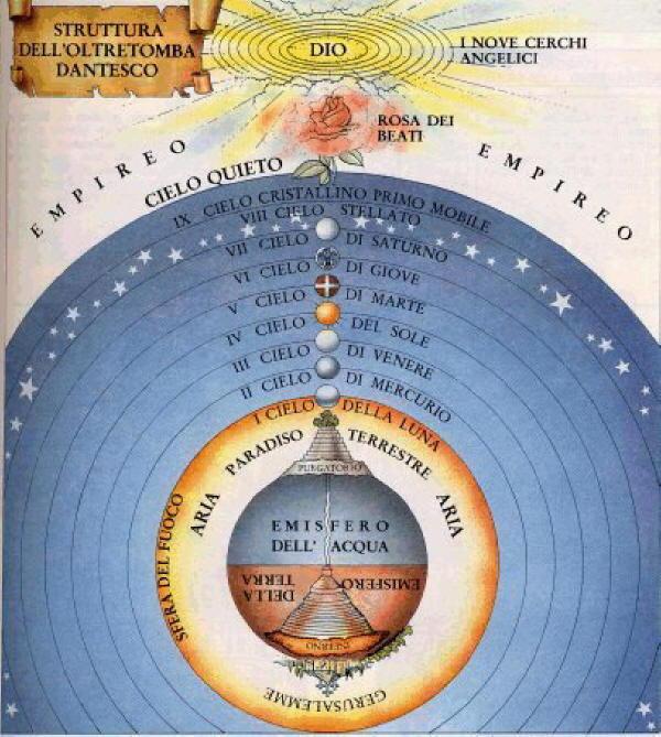 Dante Alighieri - Divina Commedia - Schema del Paradiso