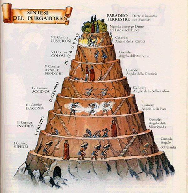 Dante Alighieri - Divina Commedia - Schema del Purgatorio