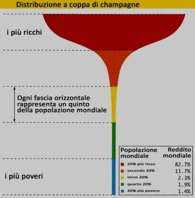 distribuzione ricchezza