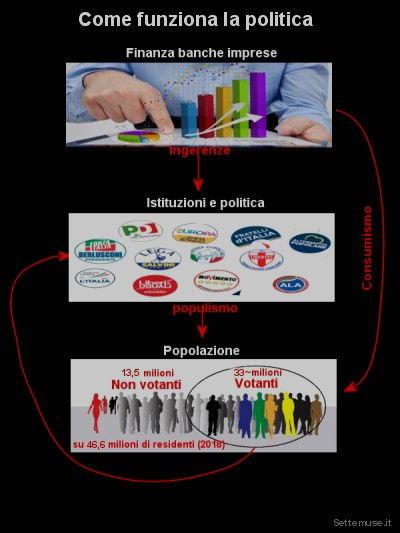 come funziona la politica
