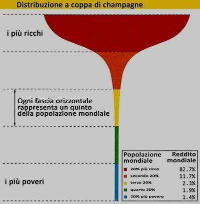 Vignetta distribuzione ricchezza