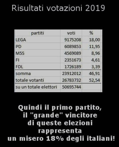 elezioni 2019