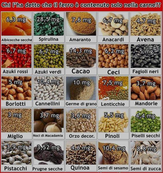 ferro nei vegetali