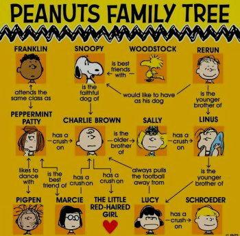 Peanuts family tree