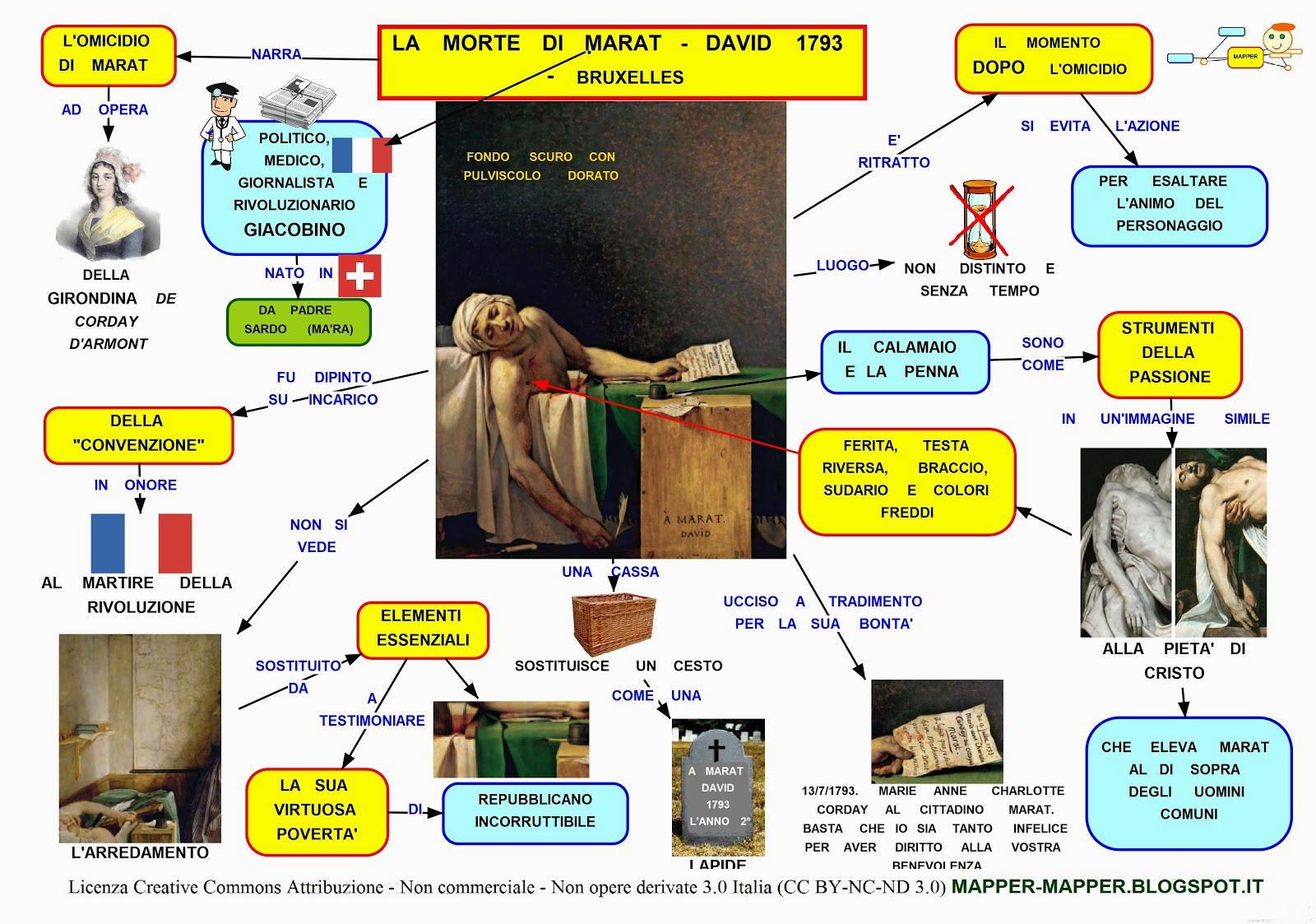 mappa concettuale della morte di marat di David