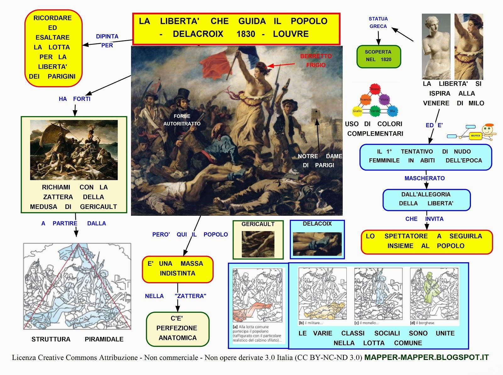 mappa concettuale delacroix la liberta che guida il popolo