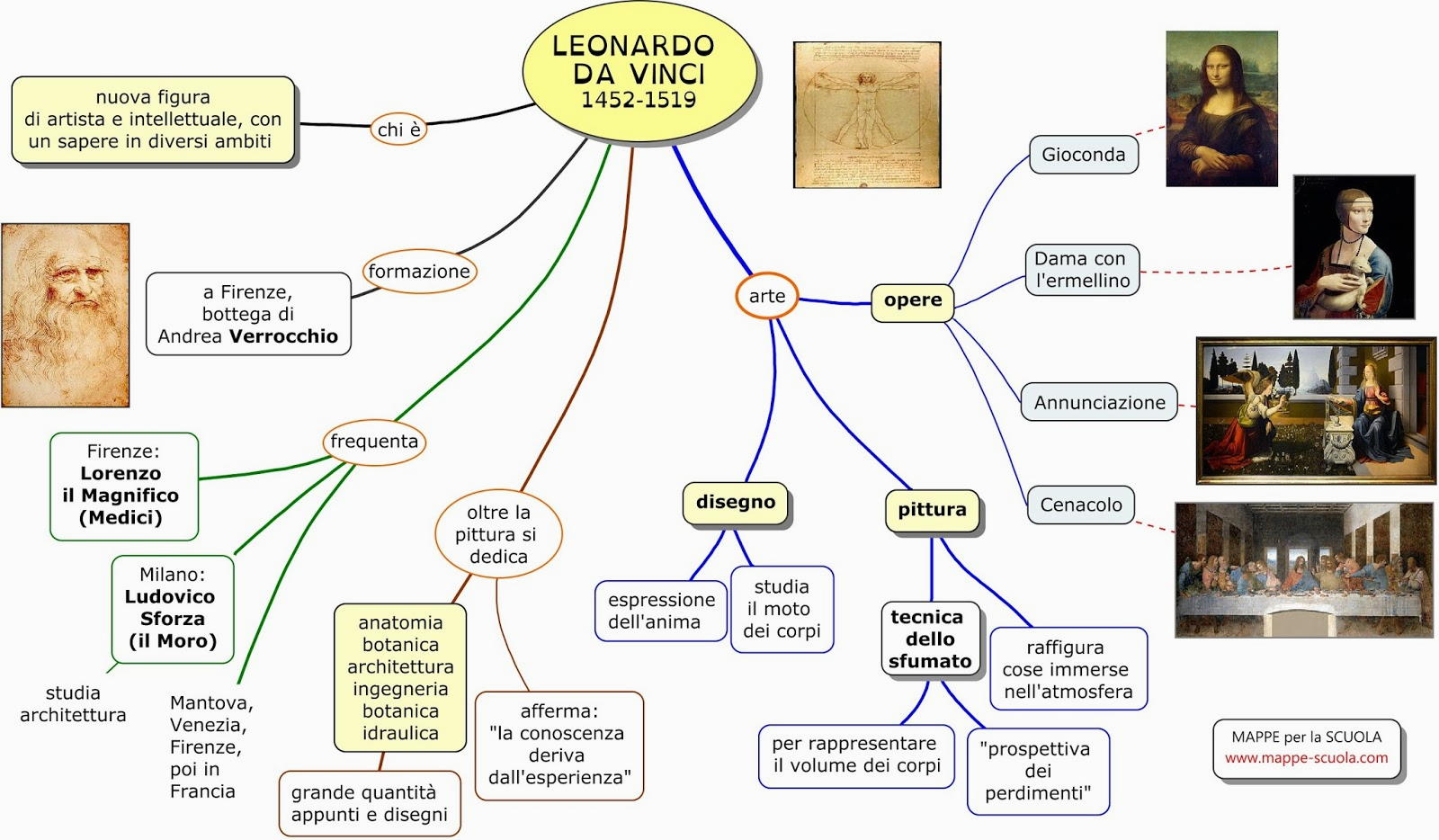 mappa concettuale Leonardo da Vinci