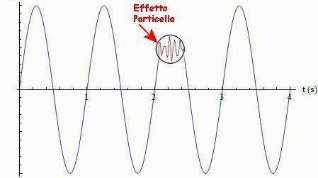 onda contenente una particella